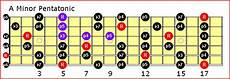 Freddie King Riff Acousticplayer S Guitar Fretboard