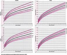 Wachstum Und Entwicklung Bei S 228 Uglingen Und Kindern