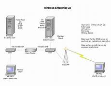 visio wireless enterprise 2a