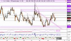 Malaysian Ringgit To Australian Dollar Chart Singapore Dollar Malaysian Ringgit Chart Analysis More