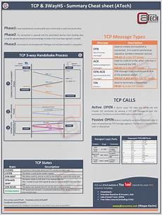 tcp 3 way handshake summary cheatsheet