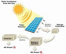 solar kits how to build a solar panel wind generators