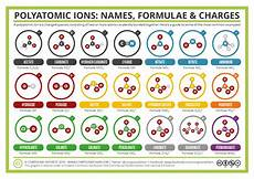 3 3 Formulas For Ionic Compounds Chemistry Libretexts