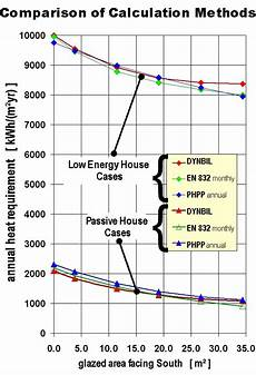 passive house planning package passive house design phpp passive house design package