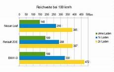 Die Reichweite Elektroautos Wiesoeigentlich De
