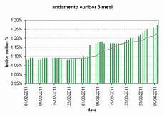 euribor d italia l europa ritarda il lancio nuovo euribor idealista news