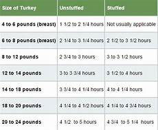 turkey cooking times how do you know if it s done