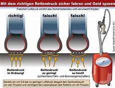 Wohnmobil Reifendrucktabelle Wie Den Reifendruck