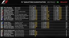 formel 1 qualifying ergebnisse f1 grand prix 2015 qualifying results