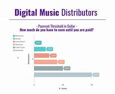 music distribution free music distribution 7 best aggregator services for spotify mastrng com