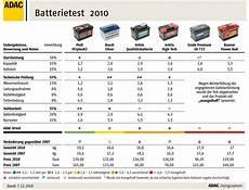 Stiftung Warentest Batterien - banner power bull autobatterie 12v 72ah 660a p7209 test