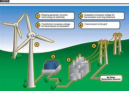 Image result for wind power how does it work