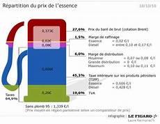 Prix De L Essence Pr 232 S De 65 De Taxes