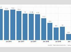seattle washington unemployment rate