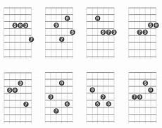 chord inversions guitar how important are chord inversions as an intermediate guitar player and what are their