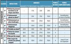 Le Prix Des Infractions Astuces Pour Sauver Vos Points