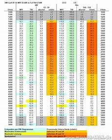 Golf Vi Radzugkraftvergleich 1 4 Mpi 59 Kw Vs 1 2 Tsi 63