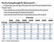 You Need This Much Retirement Savings At Your Age And