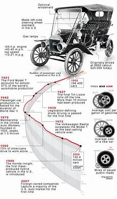evolution of cars time ford t anniversary the engine of mass