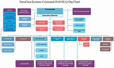 Navsea 04x Org Chart Navsea Org Chart How Does The Naval Sea Systems Operates