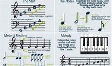 how to read sheet music step by step instructions sheet music music music and clef