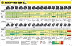 214 Amtc Winterreifentest 2017 Diese Reifen Werden Empfohlen