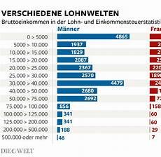 15 durchschnittliches einkommen deutschland torodescargas
