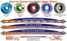 Roller Hockey Wheel Softness Chart Wheels Wheels Wheels Yinz Skate