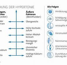 Welche Folgen Kann Zu Hoher Oder Zu Niedriger Luftdruck In Den Reifen Haben - blutdruck infarktrisiko forscher fordern niedrigeren