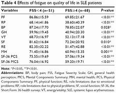 full text fatigue of systemic lupus erythematosus in