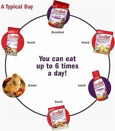 how it works slim fast slim fast shakes diet