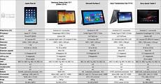 tablette 10 pouces comparatif top 5 tableau comparatif des tablettes 10 pouces