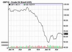 Heating Oil Price Chart 2015 2 Quick Lessons From The 2014 Oil Price Crash The Motley
