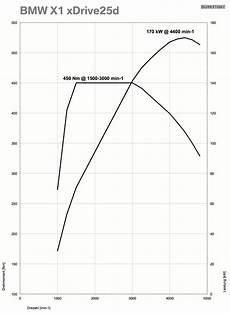 Bmw 125d Technische Daten - f20 125d weniger leistung als x1 25d