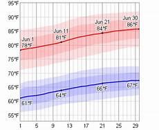 average weather in june for split croatia weatherspark