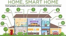 smart houses and the of technology gecko