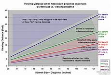 Led Tv Distance Chart Tv Size Question Crt Vs Lcd Dvd Talk Forum