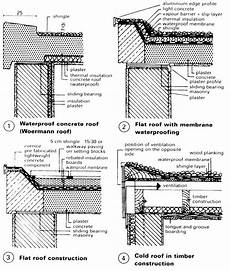 Cold Roofs Construction Felt Roofing Verge Drip Sc 1 St