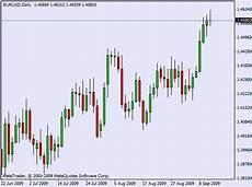 grafico a candele trading hd analisi tecnica