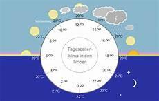 Tageszeitenklima