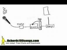 stage tutorial basic signal flow sound system setup mp4 youtube