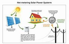 punjab policy net metering for grid interactive roof top solar plants