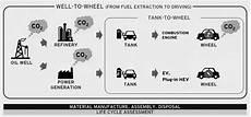 Mazda Forskar Om Mikroalger I Tanken Teknikens V 228 Rld