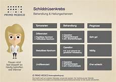 schilddrüse symptome test schilddr 252 senkrebs behandlung prognose spezialisten