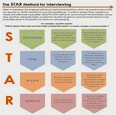 using the star method to ace your interview cooperative