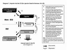Changes In The European Wildlife Trade Framework Global