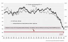 Heating Oil Price Chart 2015 Reports Show Impact Of Strong Dollar Oil Prices On Pellet