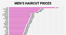 infographic the cost of a haircut in major cities around the world designtaxi com