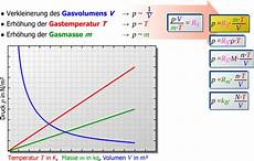 herleitung der allgemeinen gasgleichung maschinenbau