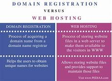 difference between domain registration and web hosting pediaa com